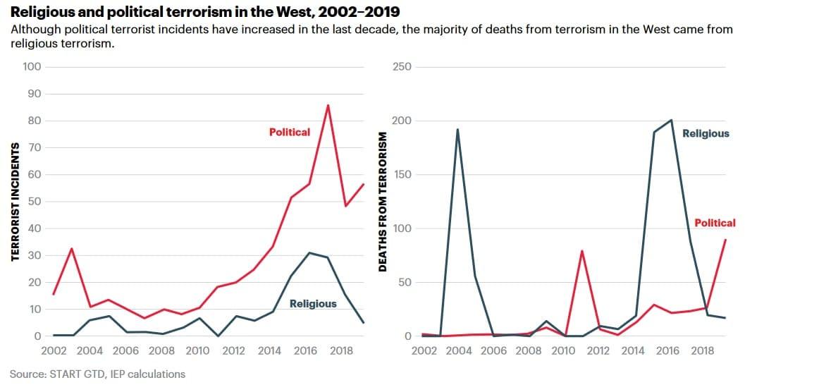 Rechtsterrorismus Statistik